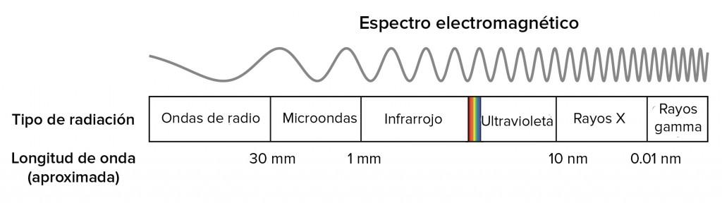 espectro electromagnetico OK